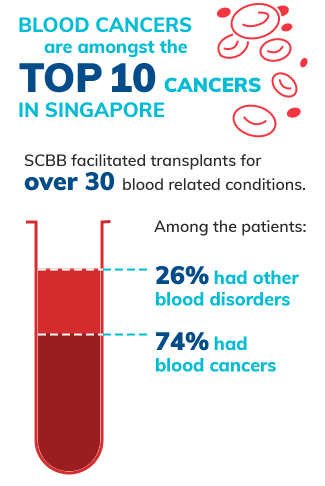 Blood Cancer is One of the Top Cancers in Singapore